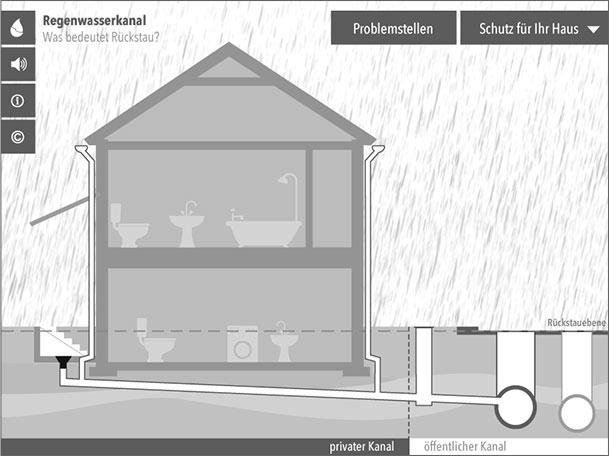 Wasserwirtschaft MV - interaktive App - Was ist Rückstau?
